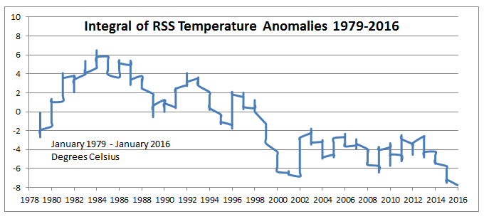 RSS Intergral Temp Antarctica