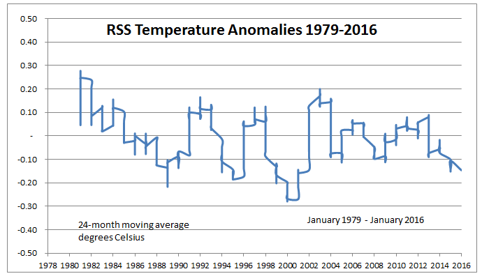 RSS Temp Antarctica